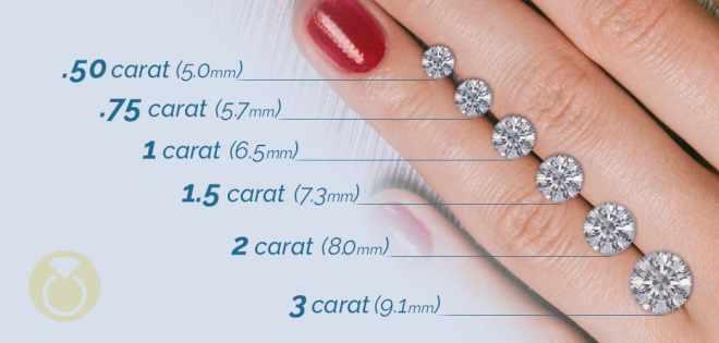 Cremation Diamond Size Chart