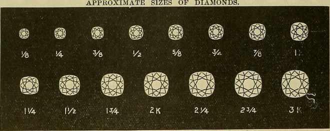 Diamond Carat Sizes Guide