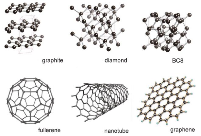 Carbon Allotrops: amorphous, graphite, diamond