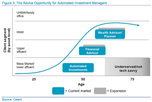 The Advice Opportunity for Automated Investment Managers at the time of Advisor-based model disruption