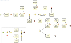 e-signature flowchart