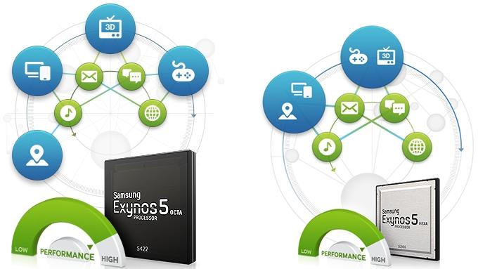 Exynos 5422 και Exynos 5260 από την Samsung