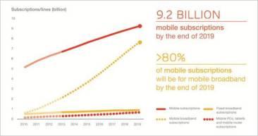 Ericsson Mobility Report: Το παγκόσμιο χάσμα 4G/LTE θα μεγαλώσει μέχρι το 2019