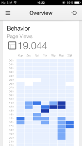 google-analytics-ios-views-in2mobile