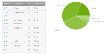 Google: Το Android Lollipop στο 18,1% των συσκευών