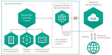 Η Kaspersky Lab παρουσιάζει την επόμενη γενιά του Kaspersky Private Security Network