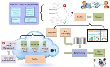 Η COSMOTE συμμετέχει στο ευρωπαϊκό ερευνητικό έργο CloudPerfect