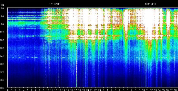 Image result for schumann resonance