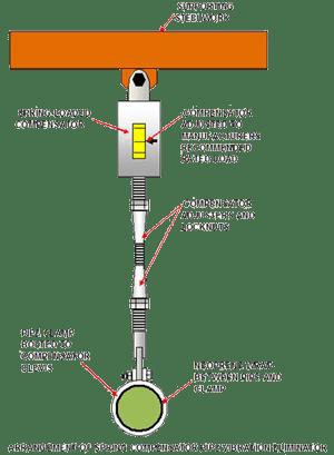 Arrangement of spring compensator pipe vibration eliminator