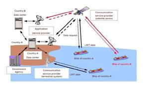 Peralatan GMDSS (Global Maritime Distress Safety System) di kapal