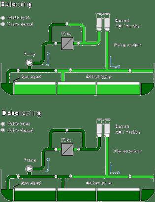 Prinsip kerja pengolahan air balas di kapal