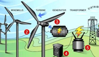 Prinsip Kerja Sistem Konversi Energi Angin