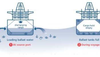 Ballast system uses sea water in ship