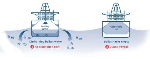Sistem balas kapal menggunakan air laut