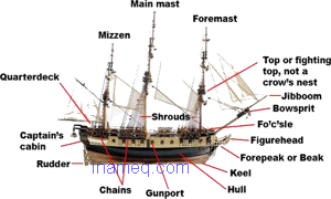 Design and components of sailing ships
