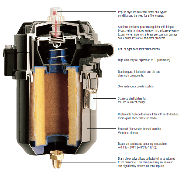 CLOSED CRANKCASE FILTRATION SYSTEMS
