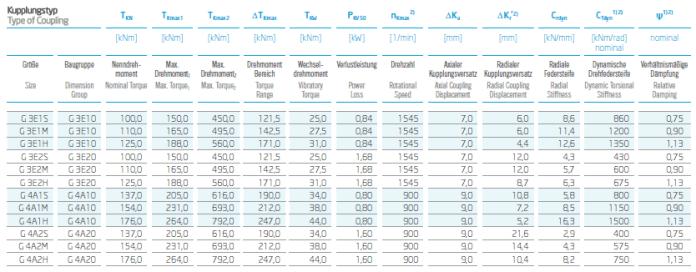 Performance Data of VULKANS Couplings RATO S+