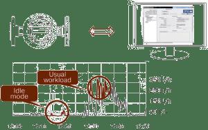 Diagnostics and configuration of DFM Marine