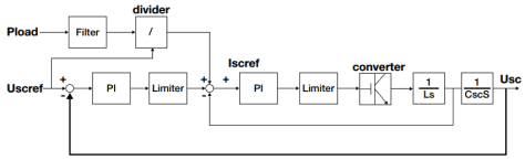 Improved power control method