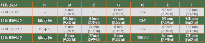 Micro Flow Meter Type