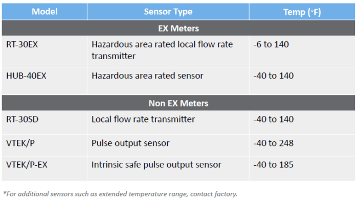 Recommended Sensors