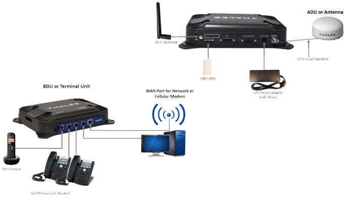 Thales VesseLINK Marine Satellite Broadband Terminal