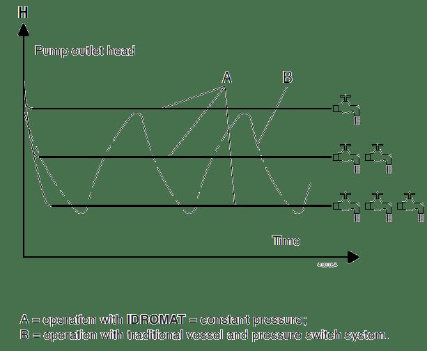 Comparison of pressure values