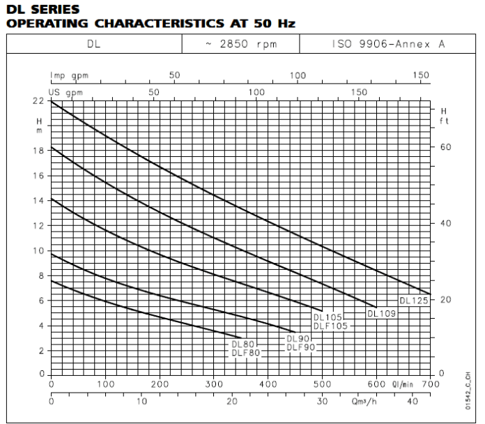 DL SERIES OPERATING CHARACTERISTICS AT 50 Hz