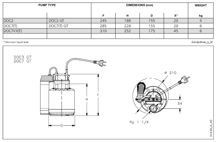 DOC SERIES DIMENSIONS AND WEIGHTS