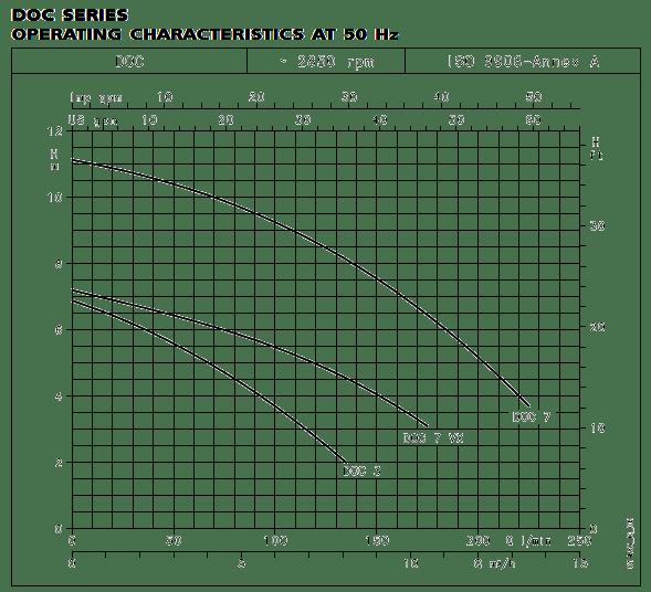 DOC SERIES OPERATING CHARACTERISTICS AT 50 Hz