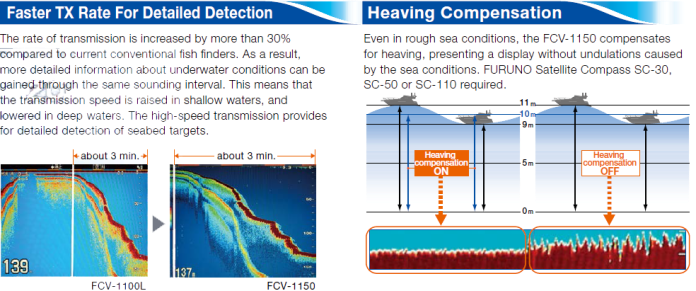 Faster TX Rate For Detailed Detection and Heaving Detection