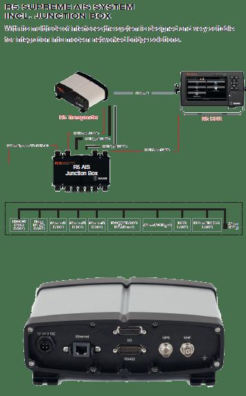 R5 SUPREME AIS SYSTEM INCL. JUNCTION BOX