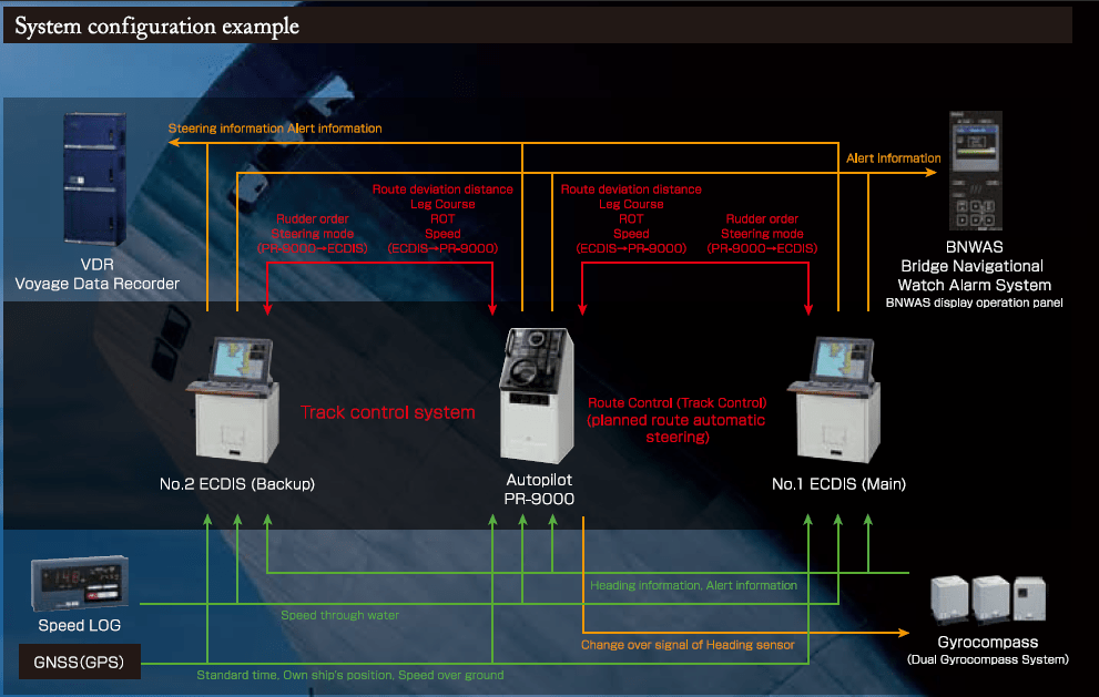 System configuration example