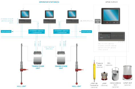 A simplified diagram illustrating the APOS Survey system configuration