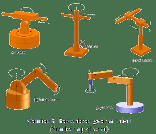 Basic dasar gerakan robot