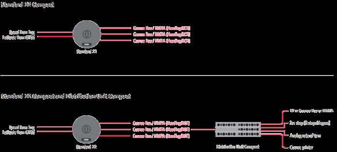 MODULAR SYSTEM ARCHITECTURE