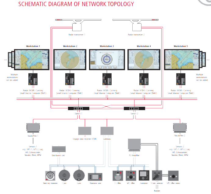 SCHEMATIC DIAGRAM OF NETWORK TOPOLOGY
