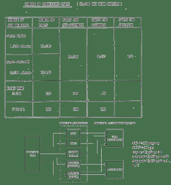 Contoh jumlah part dan aliran material fabrikasi (Mitsui Engineering & Shipbuilding Co., 1989)