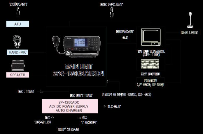 DESK Type 150/250W MF/HF DSC, NBDP SYSTEM GMDSS Configuration