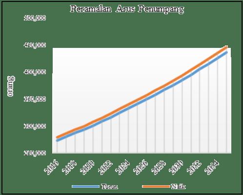 Grafik 1. Peramalan arus muatan penumpang