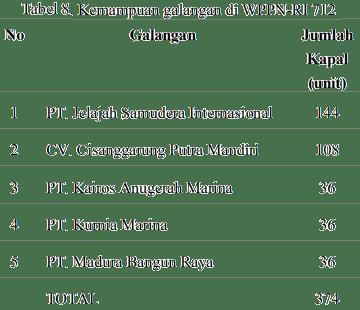 Kemampuan galangan di WPPN-RI 712