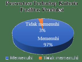 Persentase terhadap fasilitas produksi