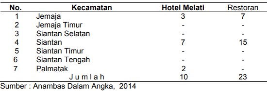 Tabel 2. Jumlah Hotel & Restoran di Kab Kep Anambas