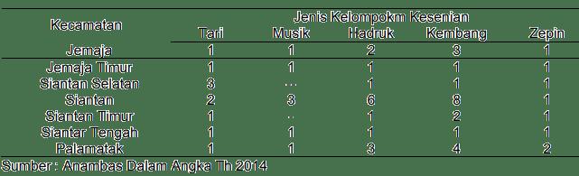 Tabel 3. Kelompok Kesenian Menurut Kecamatan Tahun 2013