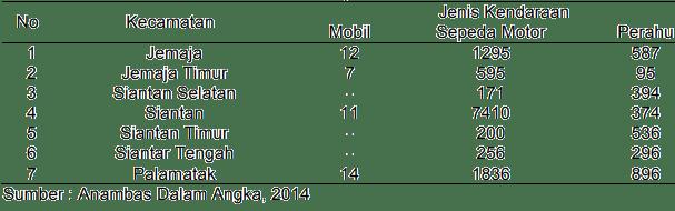 Tabel 4. Jumlah Sarana Transportasi Menurut Kecamatan