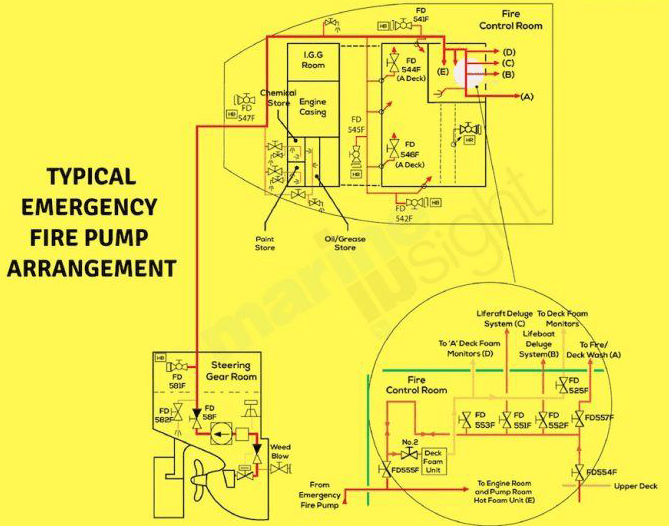 A guide to fire pumps for ship