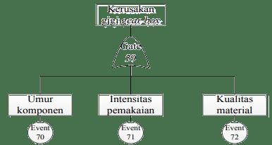 Gambar 2 Fault Tree Analysis