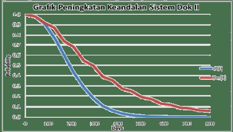 Gambar 7 Peningkatan Keandalan Sistem Dok II