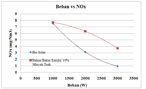 Grafik Beban Vs NOx