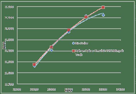 Grafik RPM vs daya maksimum dengan beban full load